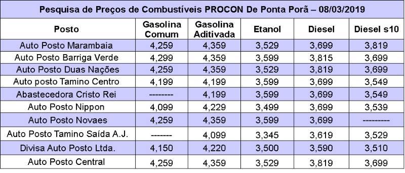 Procon de Ponta Porã divulga pesquisa sobre combustível e gás de cozinha